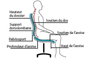 Comment se tenir sur son siège